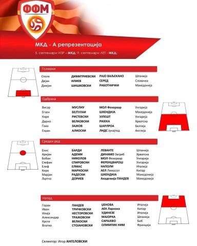 МКД - А Репрезентација - список на играчи против Израел и Летонија